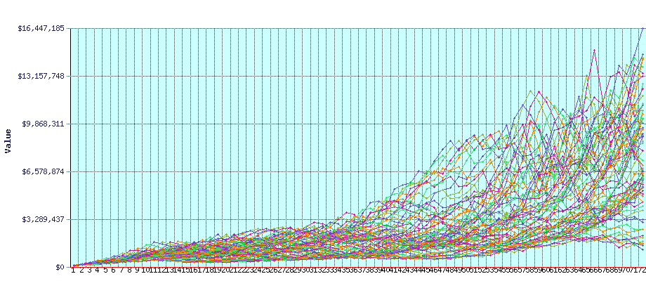 FIRECalc Graph for Our Early Retirement