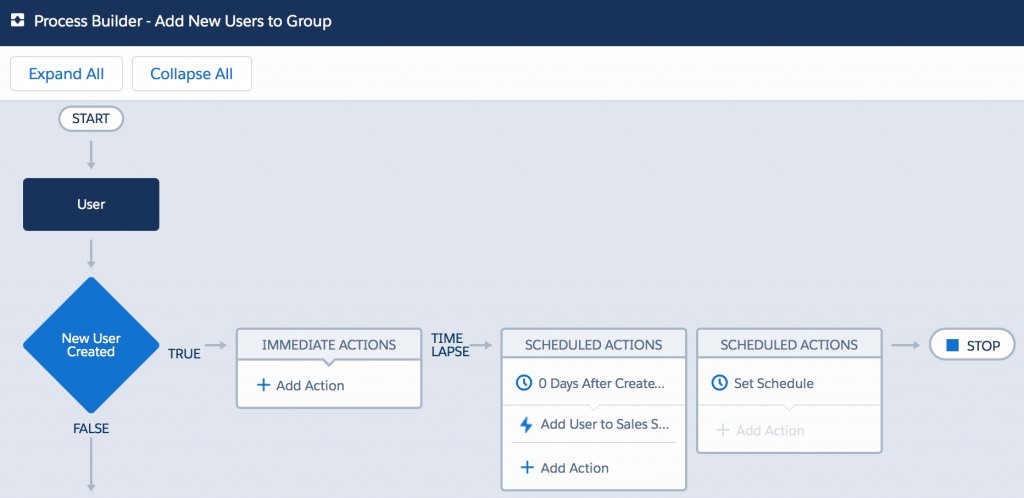 Salesforce: Process Builder — Add New Users to Group Process Map